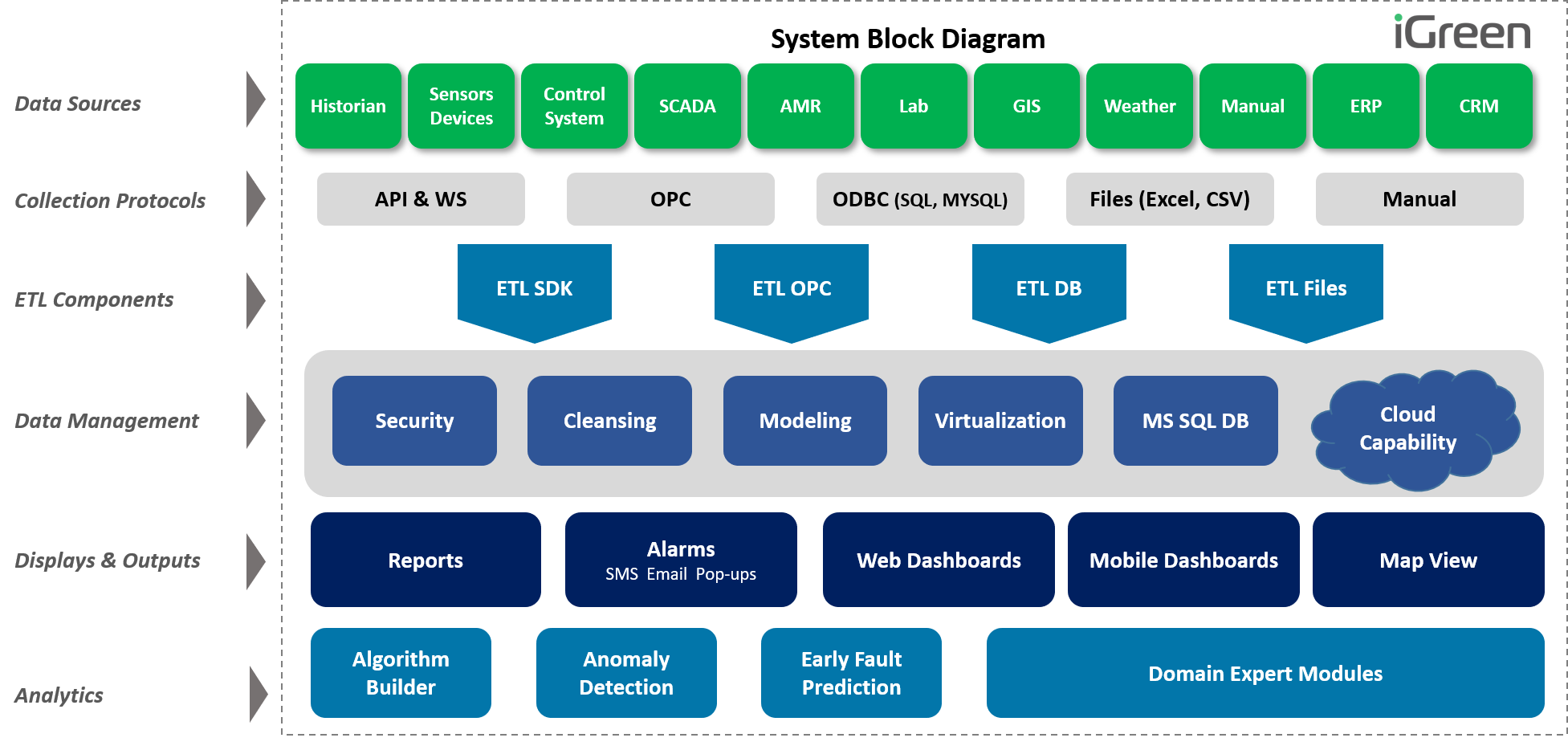 System tree 2